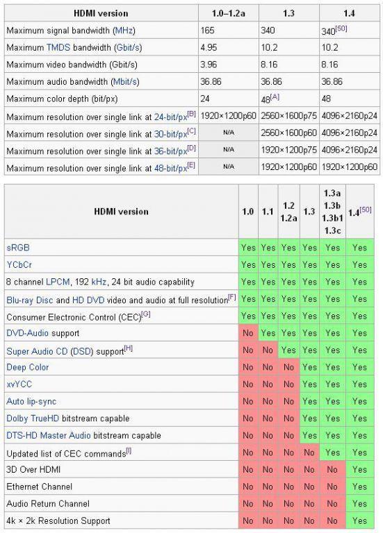 Kabel PremiumCord propojovací High Speed HDMI (M) - HDMI (M), s Ethernetem, 15m. zlacené k
