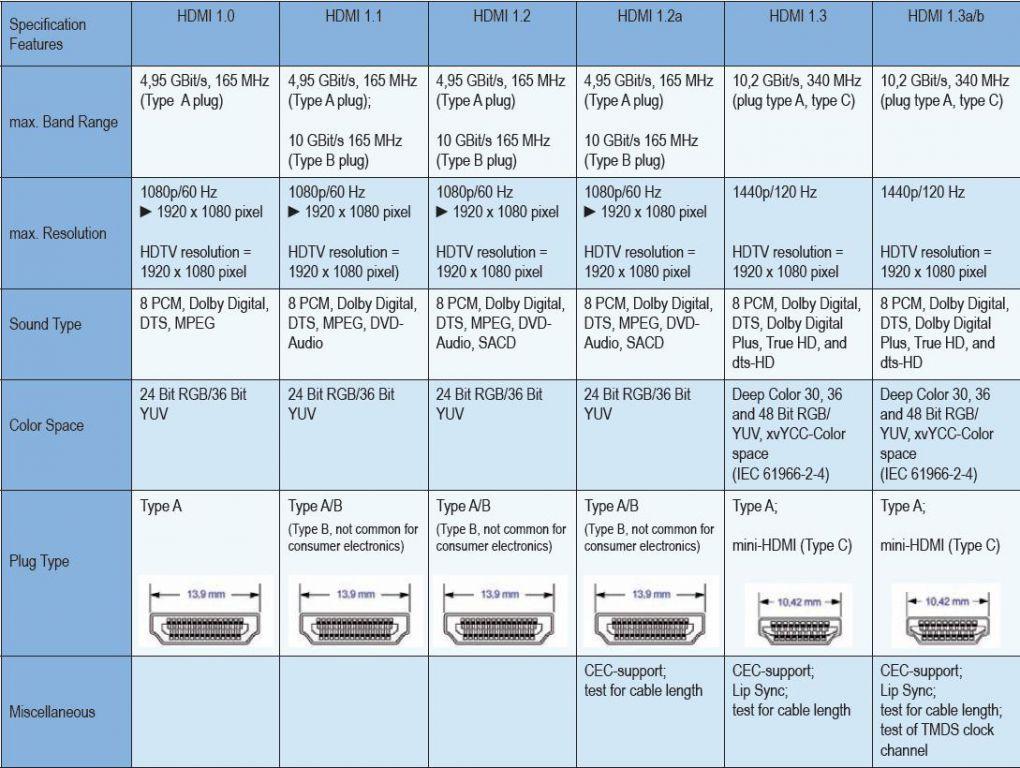 Kabel PremiumCord propojovací High Speed HDMI (M) - HDMI (M), s Ethernetem, 20m. zlacené k