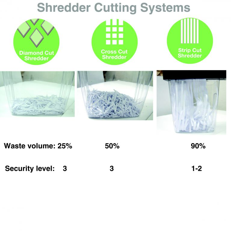 Skartovač Peach Cross Cut (PS500-18) 8 stran, DIN 3, 18l - technologie minimalizace odpadu