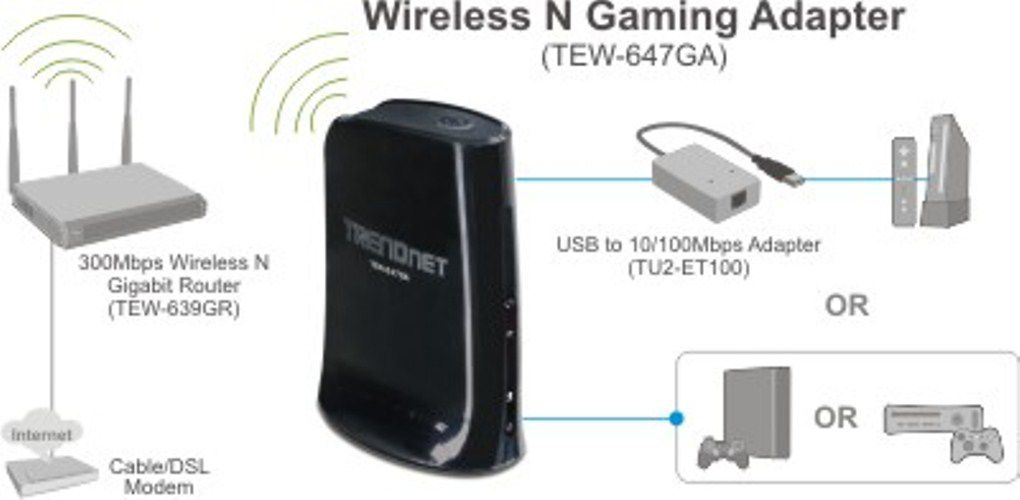 USB klient Trendnet TEW-647GA Wireless N Gaming 300Mbps