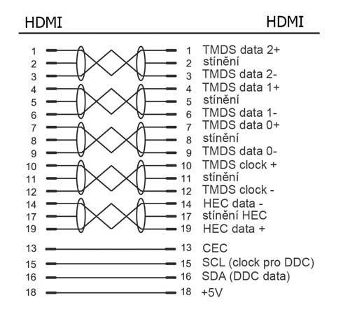 Kabel Gold High Speed HDMI kabel s Ethernetem , HDMI M - HDMI M, zlacené konektory, 10m